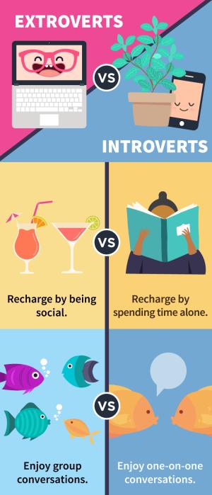 Introvert extrovert 1